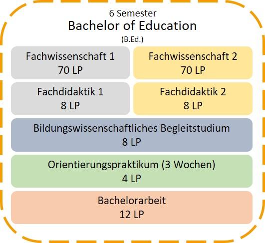 bachelorarbeit nicht bestanden